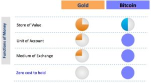 3C_Blog_Bitcoin_vs_Gold