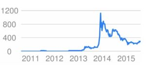 bitcoin_value_usd_-_Google_Search
