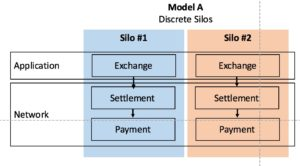 Blockchain_Silos_Model A
