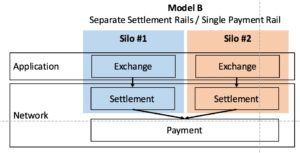 Blockchain_Silos_Model B
