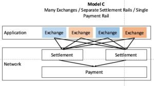 Blockchain_Silos_Model C